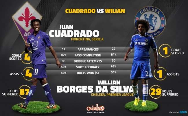 Juan Cuadrado VS Willian